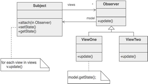 design pattern observer laboratorium rekayasa observer design pattern