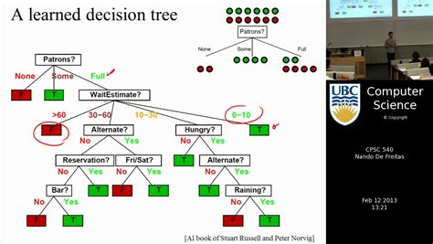 decision tree maker machine learning decision trees