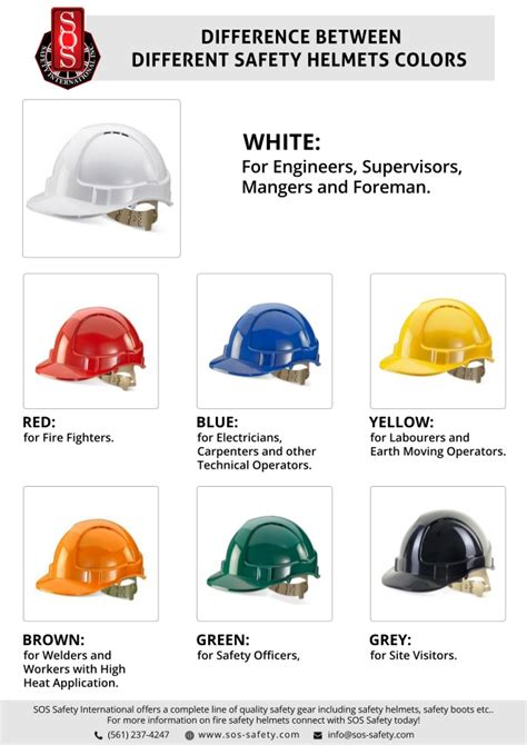 what is the difference between color and colour difference between different safety helmets colors