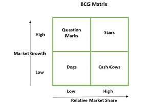 bcg matrix bcg matrix analysis bcg matrix strategies