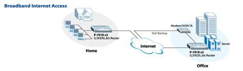 Jual Router Bolt Kaskus zyxel p 791r v2 quot g shdsl bis router quot kaskus