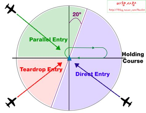 holding pattern entry questions holding procedure 네이버 블로그