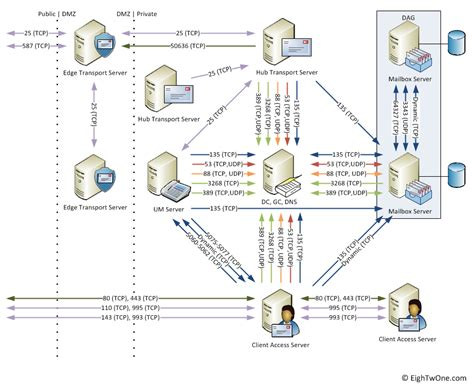 server port check exchange 2010 network ports