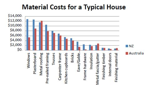 material cost to build a house government issues paper released for comment on why it