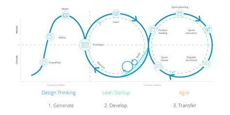 design thinking vs agile design thinking vs agile combine problem finding and