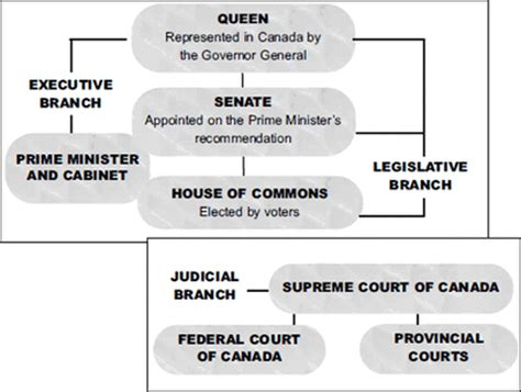 canadian government diagram canadian political system mr lowe st joe s