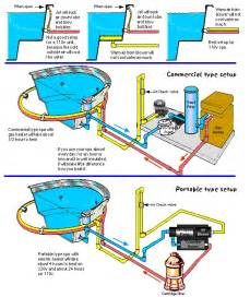 Bathtub Components Inground Spa Plumbing Diagram Google Search Swimming