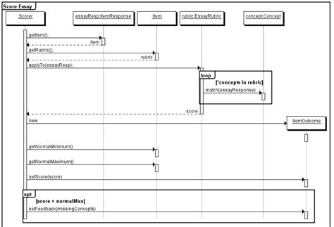 sequence diagram for each 2 1 sequence diagram components