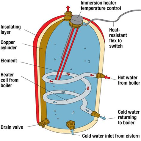 immersion heater wiring diagram space heater wiring