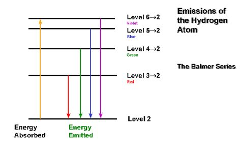 electron energy level diagram week 3 chemistry 111 chapter 9 electron structure
