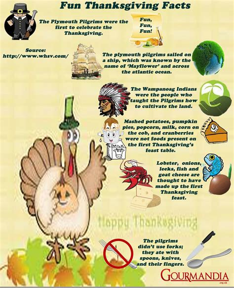 7 Facts On Thanksgiving thanksgiving facts visual ly