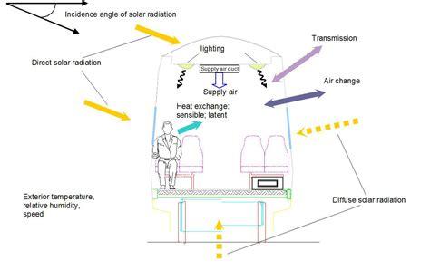 design effect on thermal comfort thermal comfort