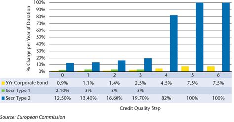 Standard Formula Credit Quality Step The European Securitization Solvency Ii Saga