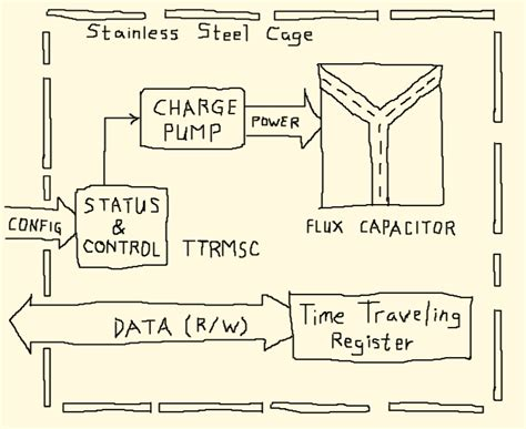 flux capacitor circuit diagram circuits and k9s flux capacitors might help prevent pipeline hazards