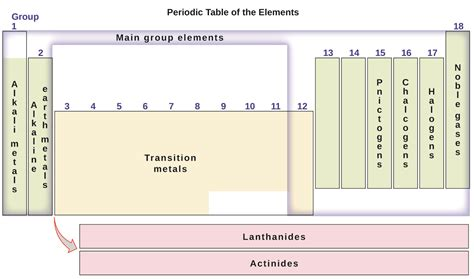 Metalloid Periodic Table 2 5 The Periodic Table Chemistry