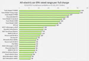 Electric Vehicles Range Battery Electric Vehicle
