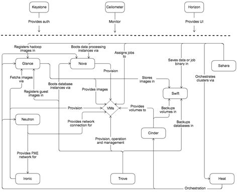 conceptual architecture diagram exle openstack docs conceptual architecture