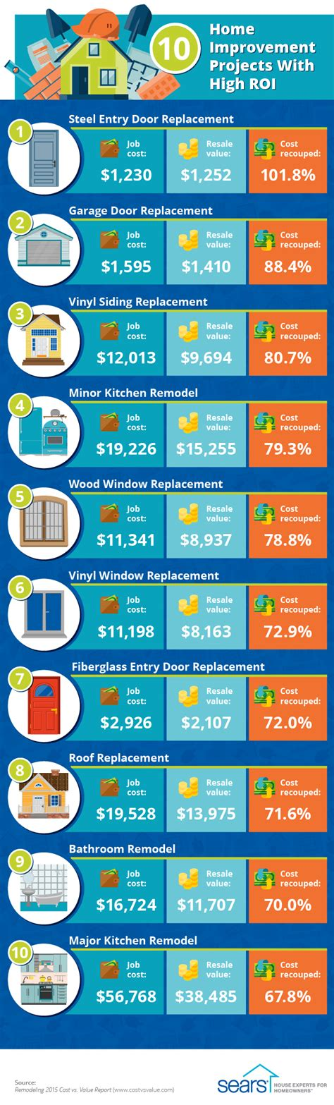 save on home improvements this summer dagmar s home