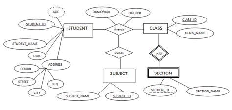 er diagram in dbms with exles notes on dbms november 2016