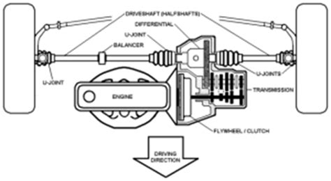 وضعيةمجموعة نقلالحركةوالمحور يمكنان تكون طوليةأو عرضية