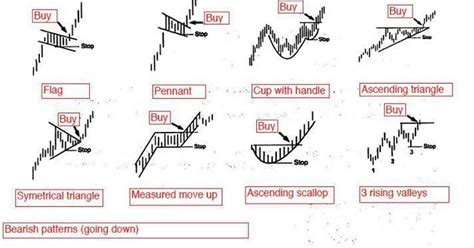 html pattern for price ร ปแบบกราฟบอกแนวโน มใน อนาคตได price pattern