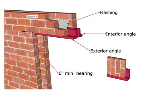 Home Design Rules Of Thumb by House Parts Lintels