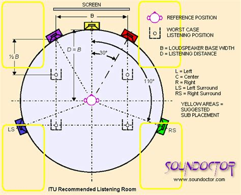 7 1 surround sound setup diagram get free image about