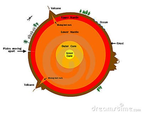 sections of the earth cross section of the earth royalty free stock photos