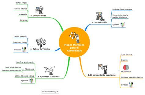 imagenes de mapas mentales para niños c 243 mo hacer mapas mentales psicolog 237 a curiosa