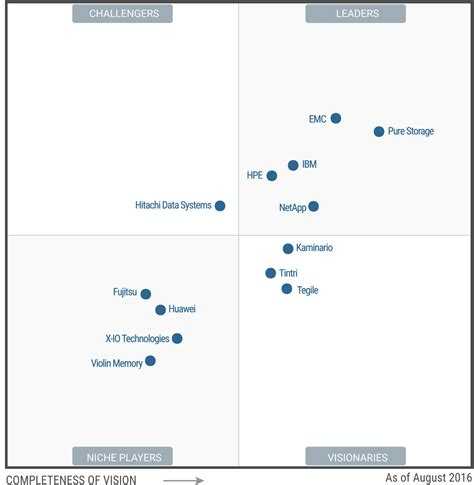 gartner magic quadrant storage storagenewsletter 187 magic quadrant for solid state arrays