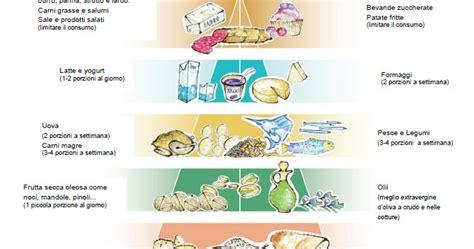 quiz alimentazione conosci i principi della sana alimentazione quiz