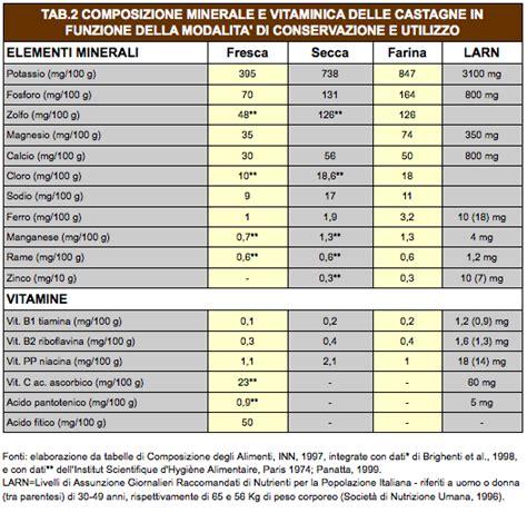 valore nutritivo degli alimenti fiera nazionale marrone cuneo valore nutritivo