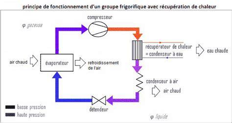 principe de fonctionnement d une chambre froide installation climatisation gainable fonctionnement groupe