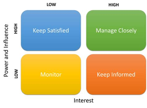 how to conduct a stakeholder analysis change management