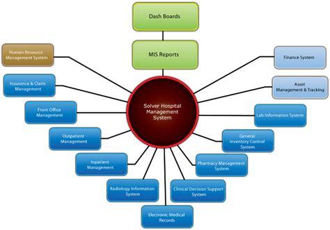 design of management information system pdf hospital management system best retail software