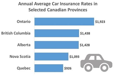 Compare Car Insurance Bc by Alberta Drivers Pay On Average 1 430 Annually In Car