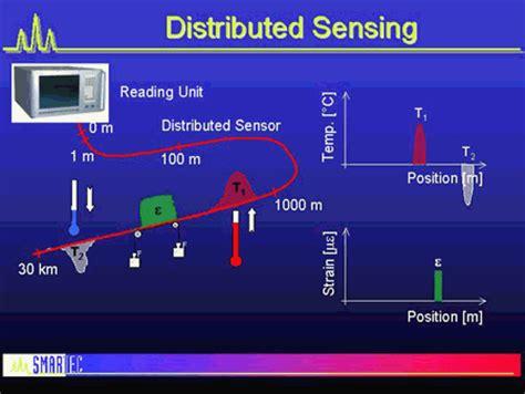 an introduction to distributed optical fibre sensors series in fiber optic sensors books how fibre optical sensors work