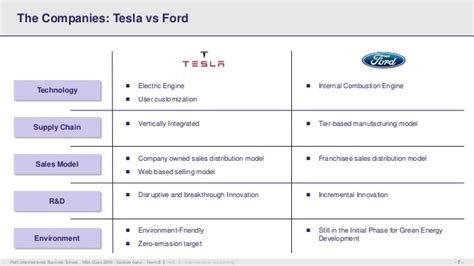Hult Vs Mba by Financial Business Analysis Tesla Motors