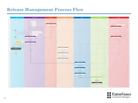 release workflow from release bottleneck to deployment flow how eaton