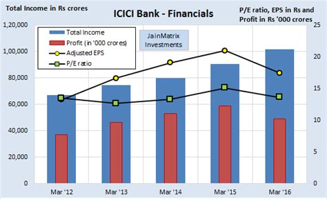 icici bank price icici prudential insurance ipo an expensive buy