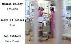 Neonatal Duties by How To Become A Neonatal Was Posted By The Authority Nursing Career Site Nursing100
