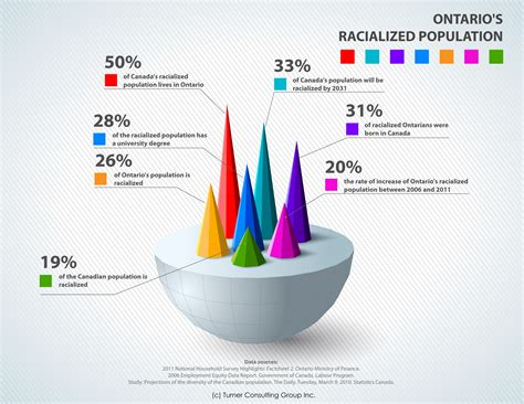 At Home Design Inc Workplace Diversity 2020 Infographics