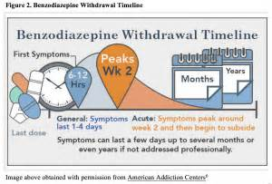 Perils Of Rapid Benzo Detox by Emdocs Net Emergency Medicine Educationbenzodiazepine