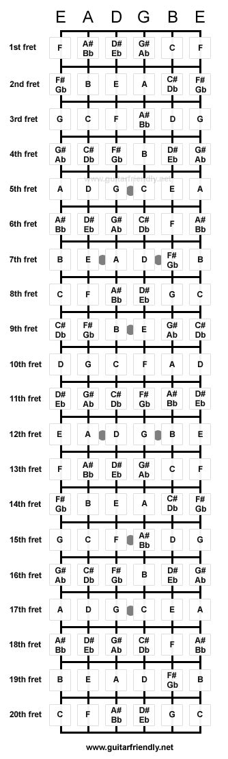 guitar scales master the fretboard create your own and get soloing 125 licks that show you how books fretboard note chart