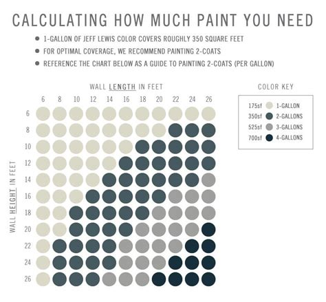 How Many Gallons Of Paint For A Bedroom by How To Calculate How Much Paint You Ll Need This Is