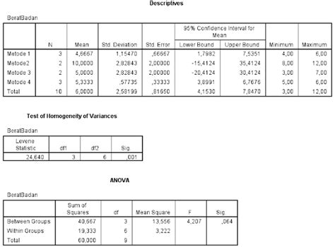 tutorial spss analisis konjoin tutorial spss analisis ragam analysis of variance