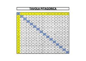 tavola pitagorica fino a 15 tavola pitagorica istituto comprensivo giuseppe catalfamo