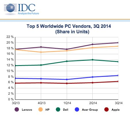 apple grabs record us pc market share on strong mac sales