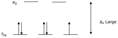 field splitting diagram field theory
