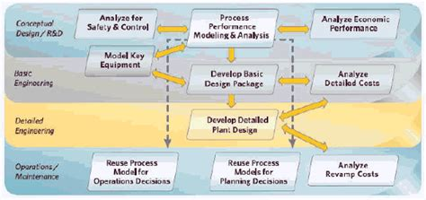 design engineer basics www zy aoto com aspen aspenbasicengineering